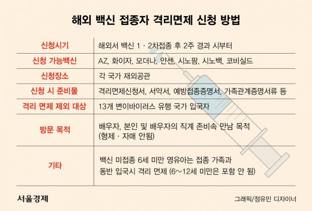 [코로나TMI] 해외백신 접종자, 입국 후 사적모임은 면제 안돼
