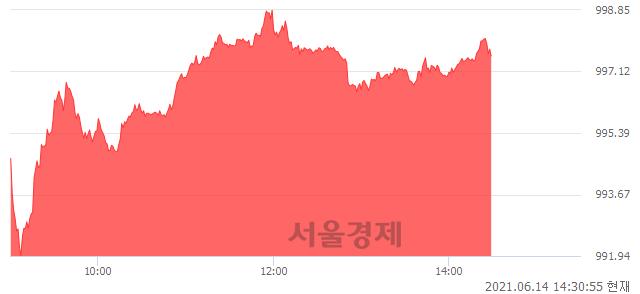 오후 2:30 현재 코스닥은 46:54으로 매수우위, 매도강세 업종은 인터넷업(0.89%↑)