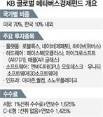 """""""메타버스 올라타자""""…투자펀드 국내 첫선"""