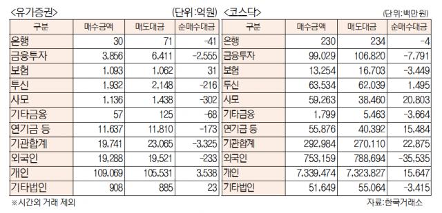 [표]유가증권 코스닥 투자주체별 매매동향(6월 14일)