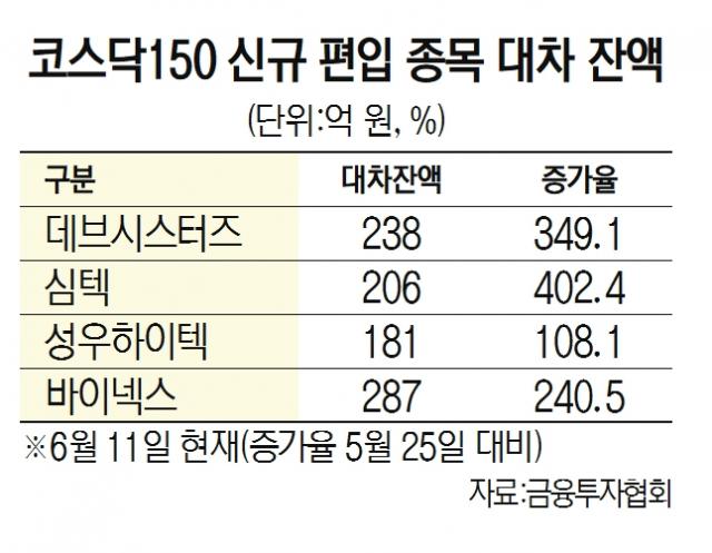 신규 '코스닥150' 종목 수난···공매도 400%까지 급증