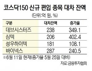 신규 '코스닥150' 종목 수난…공매도 400%까지 급증