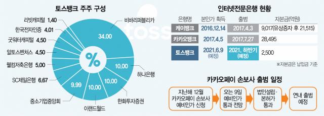 [단독] 美사모펀드, 토스에 1,050억 원 투자…기업가치는 7조원