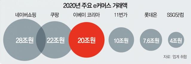 [시그널] 신세계 손잡은 네이버, 이베이 인수에 20% 참여