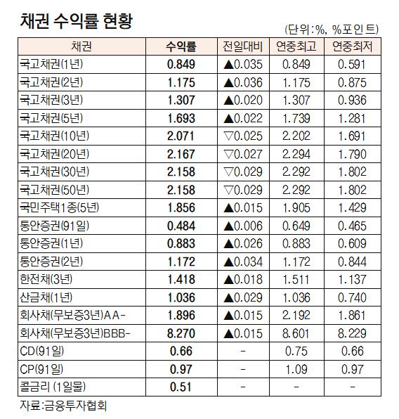 [표]채권 수익률 현황(6월 15일)