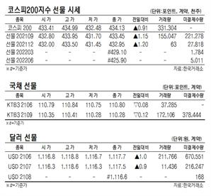 [표]코스피200지수·국채·달러 선물 시세(6월 15일)