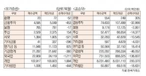 [표]유가증권 코스닥 투자주체별 매매동향(6월 15일-최종치)