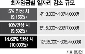 """한경연 """"최저임금 1만원 땐 일자리 30만개 사라질 수도"""""""