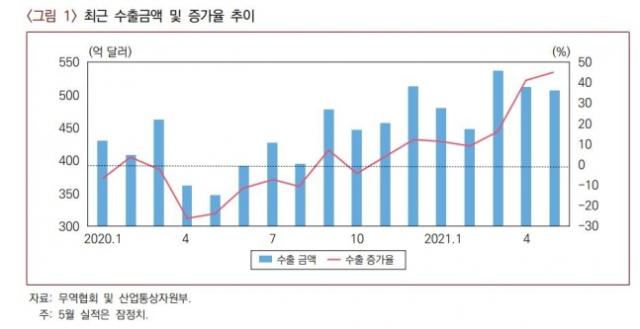 산업硏'한국 수출, 하반기 둔화 예상'