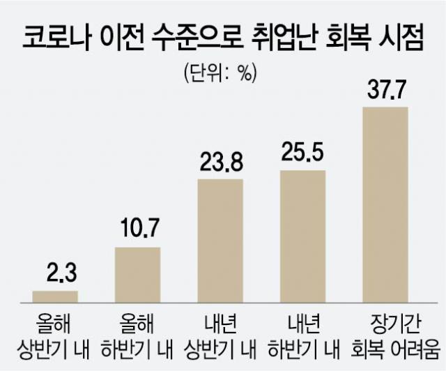 구직자 63%도 최저임금 인상 반대했다