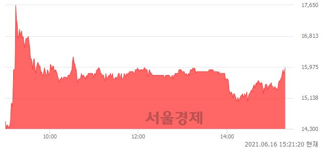 <유>대구백화점, 매수잔량 540% 급증