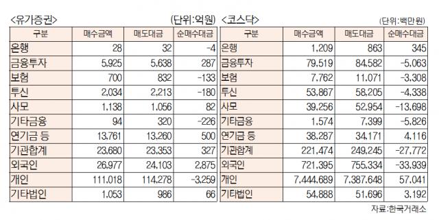 [표]유가증권 코스닥 투자주체별 매매동향(6월 16일-최종치)