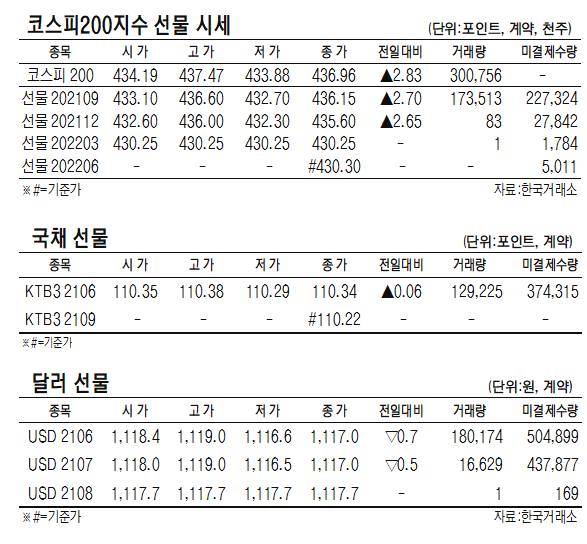 [표]코스피200지수·국채·달러 선물 시세(6월 16일)