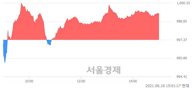 오후 3:01 현재 코스닥은 48:52으로 매수우위, 매도강세 업종은 통신서비스업(0.79%↑)