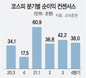 '조용한 최고치 랠리' 코스피…'천스닥' 다시 찍은 코스닥