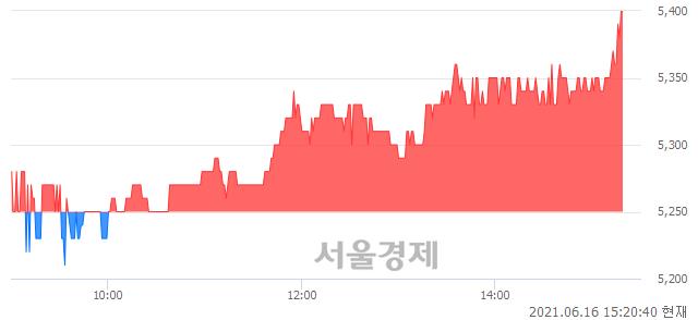 <코>한국팩키지, 3.24% 오르며 체결강도 강세 지속(235%)