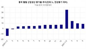 中 5월 산업생산 8.8%↑, 소매판매 12.4%↑ …기대엔 못미쳐