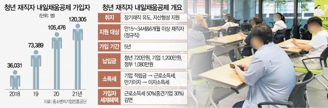 [단독] 稅혜택 늘려 MZ세대 달래기…내일채움공제 소득세 감면 50%→70%