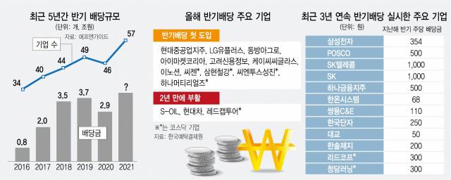 '7월의 보너스 두둑'…중간배당 공시 '역대 최다'