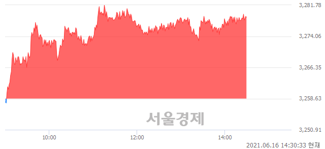 오후 2:30 현재 코스피는 50:50으로 보합세, 매도강세 업종은 전기가스업(0.96%↑)