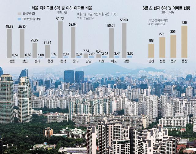 13개구 '6억이하' 씨마르나…성동 275가구·광진 188가구뿐