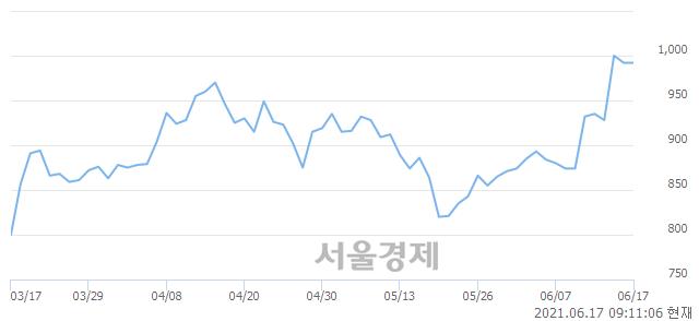 <코>젬백스지오, 매도잔량 621% 급증