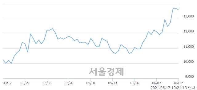 <코>하츠, 장중 신고가 돌파.. 13,850→14,000(▲150)