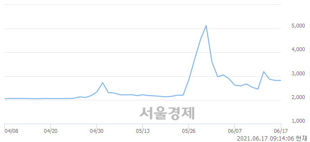 <코>유진스팩6호, 매도잔량 419% 급증