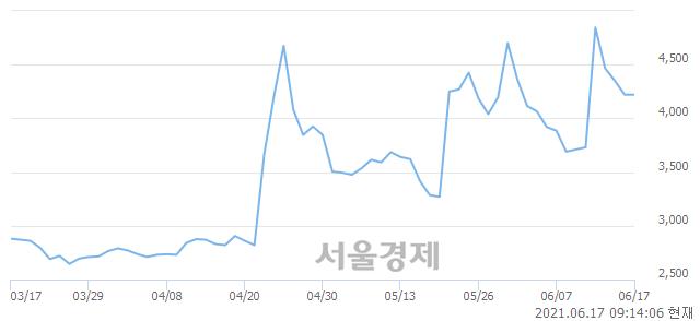 <코>한화에스비아이스팩, 매도잔량 479% 급증