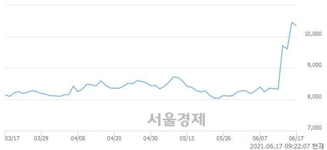 <코>아이디피, 3.83% 오르며 체결강도 강세로 반전(124%)