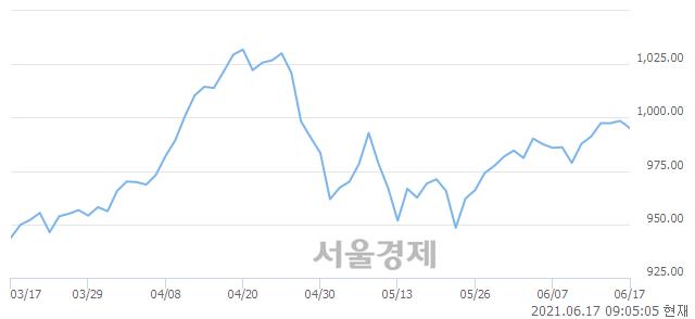 [개장 시황] 코스닥 998.27..  외국인과 기관의 '팔자' 기조에 하락 출발 (▼0.22, -0.02%)