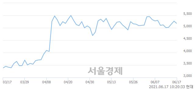 <코>이건홀딩스, 매수잔량 491% 급증