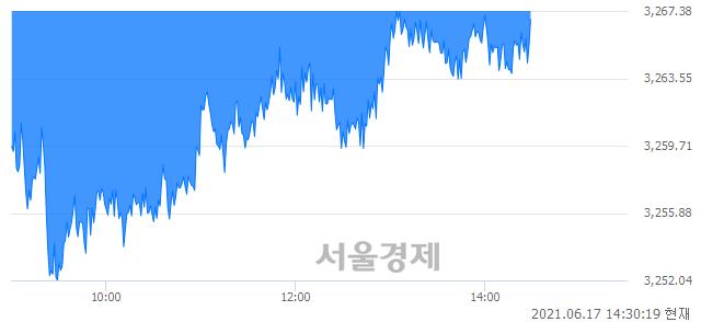 오후 2:30 현재 코스피는 43:57으로 매수우위, 매수강세 업종은 건설업(0.79%↓)