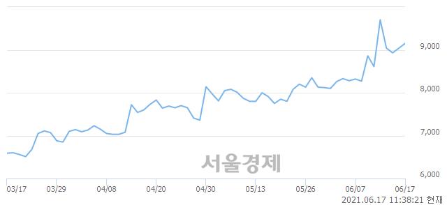 <코>SBS콘텐츠허브, 전일 대비 7.52% 상승.. 일일회전율은 0.94% 기록