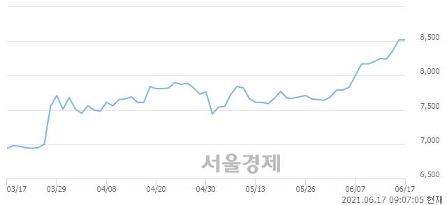 <유>쌍용C&E, 장중 신고가 돌파.. 8,590→8,600(▲10)