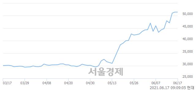 <코>에스엠, 장중 신고가 돌파.. 53,300→53,900(▲600)