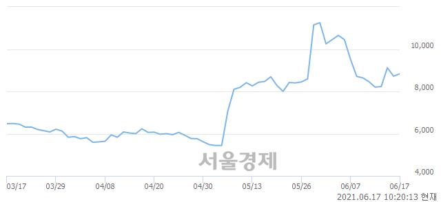 <유>삼성제약, 매도잔량 359% 급증