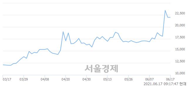<유>성신양회우, 3.18% 오르며 체결강도 강세로 반전(128%)