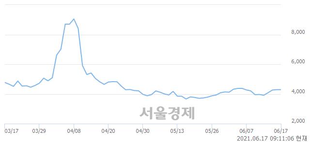 <코>TS인베스트먼트, 매수잔량 544% 급증