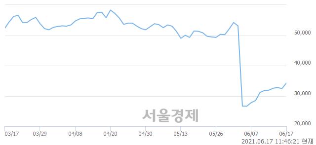 <코>레이, 전일 대비 8.32% 상승.. 일일회전율은 2.07% 기록
