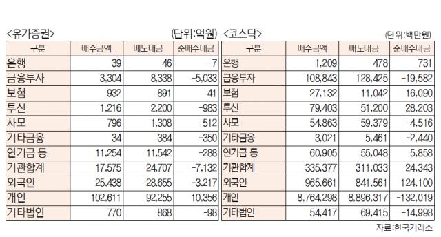 [표]유가증권 코스닥 투자주체별 매매동향(6월 17일-최종치)