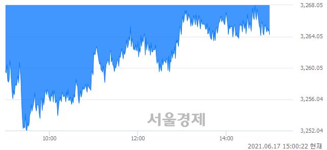 오후 3:00 현재 코스피는 44:56으로 매수우위, 매수강세 업종은 건설업(0.58%↓)