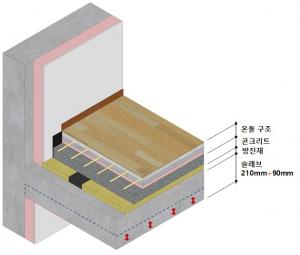 SK에코플랜트, 국내 최고 수준 층간소음 저감 바닥구조 개발