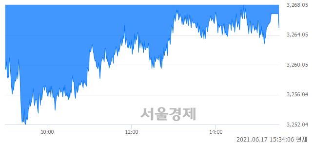[마감 시황]  외국인과 기관의 동반 매도세.. 코스피 3264.96(▼13.72, -0.42%) 하락 마감