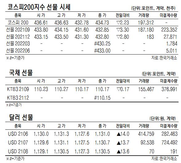 [표]코스피200지수·국채·달러 선물 시세(6월 17일)