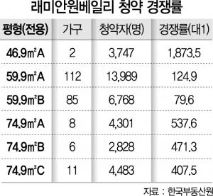 10억 로또 '래미안 원베일리'…1순위 청약 경쟁률 161대 1