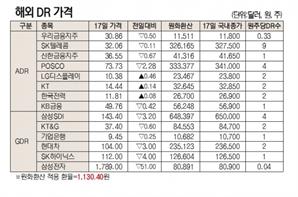 [표]해외 DR 가격(6월 17일)
