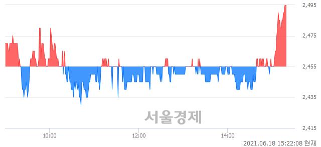 <코>자비스, 매수잔량 362% 급증