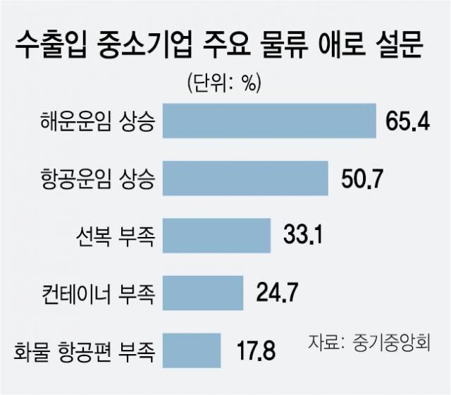 수출입 中企 73% '해운 운임 상승으로 이익 감소'