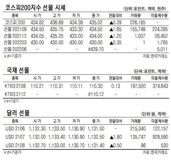 [표]코스피200지수·국채·달러 선물 시세(6월 18일)